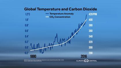 Gráfico de la temperatura ambiental de la tierra entre 1880 y 2017